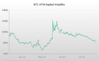 Endast 8% att Bitcoin når Rekordpris Igen i År