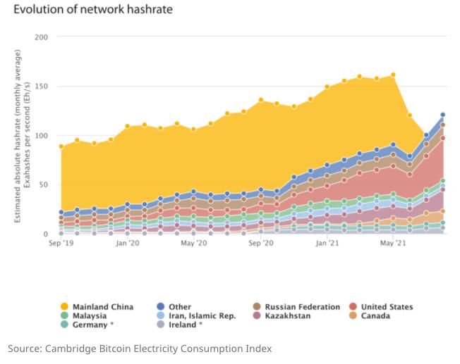 Bitcoin Mining USA